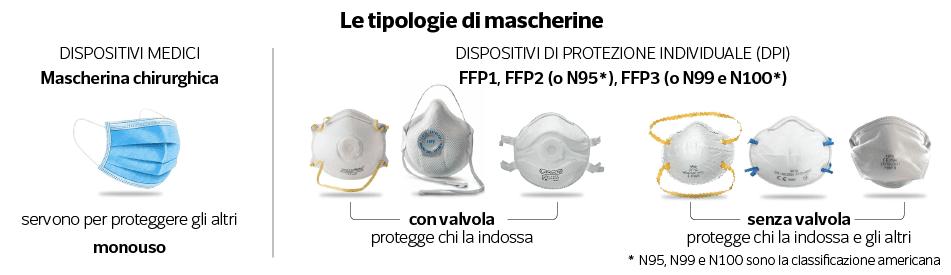 Tipologie-di-mascherine